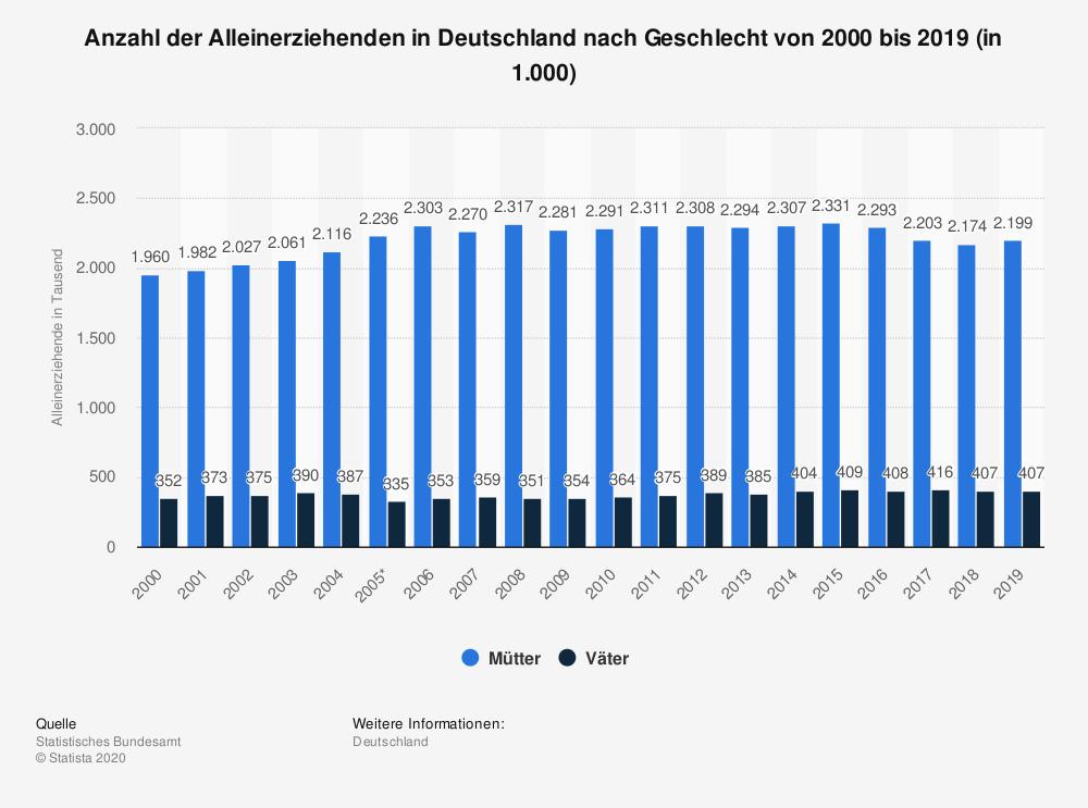 Alleinerziehende-in-Deutschland-bis-2019